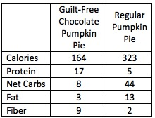 Calorie Compare Pumpkin